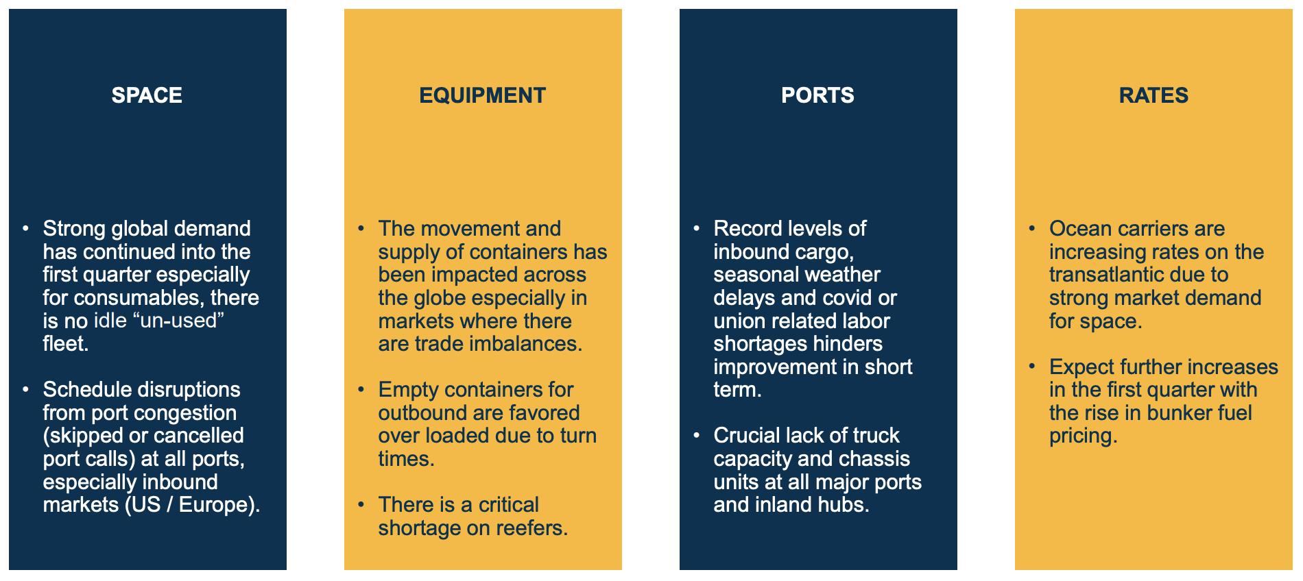 Shipping Crisis Explained